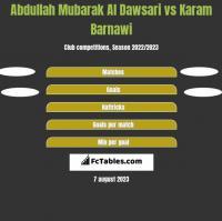 Abdullah Mubarak Al Dawsari vs Karam Barnawi h2h player stats