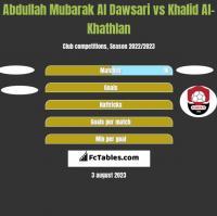 Abdullah Mubarak Al Dawsari vs Khalid Al-Khathlan h2h player stats