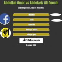 Abdullah Omar vs Abdelaziz Ali Guechi h2h player stats