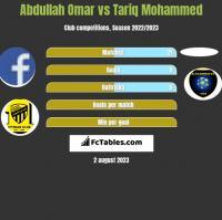 Abdullah Omar vs Tariq Mohammed h2h player stats