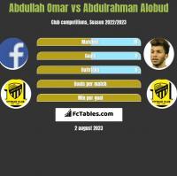Abdullah Omar vs Abdulrahman Alobud h2h player stats
