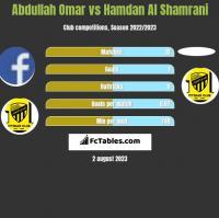 Abdullah Omar vs Hamdan Al Shamrani h2h player stats