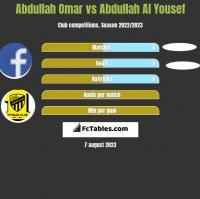 Abdullah Omar vs Abdullah Al Yousef h2h player stats