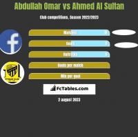 Abdullah Omar vs Ahmed Al Sultan h2h player stats