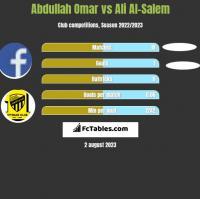 Abdullah Omar vs Ali Al-Salem h2h player stats