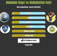 Abdullah Otayf vs Abdulfattah Asiri h2h player stats