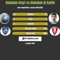 Abdullah Otayf vs Abdullah Al Hafith h2h player stats