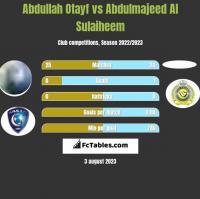 Abdullah Otayf vs Abdulmajeed Al Sulaiheem h2h player stats