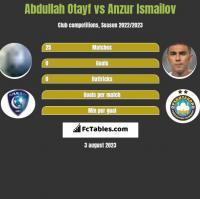 Abdullah Otayf vs Anzur Ismailov h2h player stats