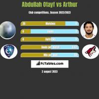 Abdullah Otayf vs Arthur h2h player stats
