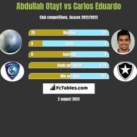 Abdullah Otayf vs Carlos Eduardo h2h player stats