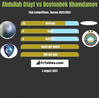 Abdullah Otayf vs Dostonbek Khamdamov h2h player stats