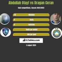 Abdullah Otayf vs Dragan Ceran h2h player stats
