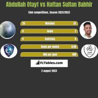 Abdullah Otayf vs Hattan Sultan Babhir h2h player stats
