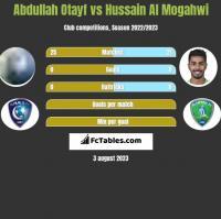 Abdullah Otayf vs Hussain Al Mogahwi h2h player stats