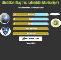 Abdullah Otayf vs Jaloliddin Masharipov h2h player stats