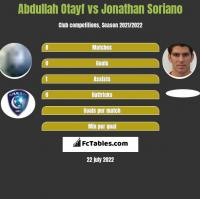 Abdullah Otayf vs Jonathan Soriano h2h player stats