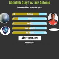 Abdullah Otayf vs Luiz Antonio h2h player stats