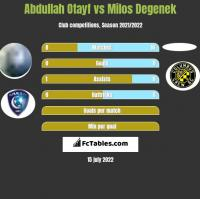 Abdullah Otayf vs Milos Degenek h2h player stats