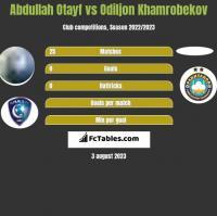 Abdullah Otayf vs Odiljon Khamrobekov h2h player stats