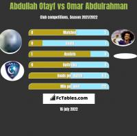 Abdullah Otayf vs Omar Abdulrahman h2h player stats