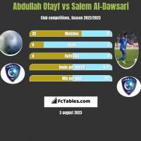 Abdullah Otayf vs Salem Al-Dawsari h2h player stats
