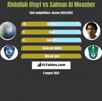 Abdullah Otayf vs Salman Al Moasher h2h player stats