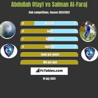 Abdullah Otayf vs Salman Al-Faraj h2h player stats