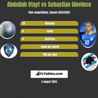 Abdullah Otayf vs Sebastian Giovinco h2h player stats
