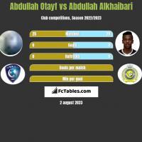 Abdullah Otayf vs Abdullah Alkhaibari h2h player stats