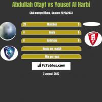 Abdullah Otayf vs Yousef Al Harbi h2h player stats
