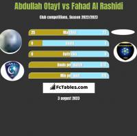Abdullah Otayf vs Fahad Al Rashidi h2h player stats