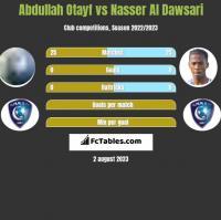 Abdullah Otayf vs Nasser Al Dawsari h2h player stats