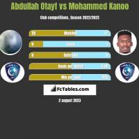 Abdullah Otayf vs Mohammed Kanoo h2h player stats