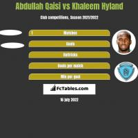Abdullah Qaisi vs Khaleem Hyland h2h player stats