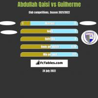 Abdullah Qaisi vs Guilherme h2h player stats
