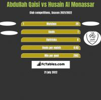 Abdullah Qaisi vs Husain Al Monassar h2h player stats