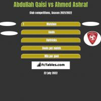 Abdullah Qaisi vs Ahmed Ashraf h2h player stats