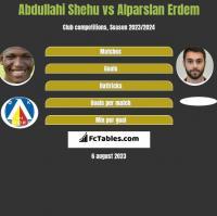 Abdullahi Shehu vs Alparslan Erdem h2h player stats