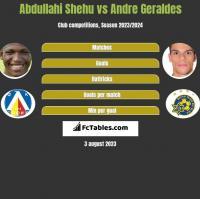 Abdullahi Shehu vs Andre Geraldes h2h player stats