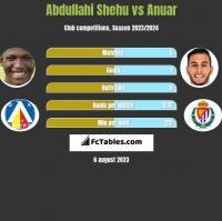 Abdullahi Shehu vs Anuar h2h player stats