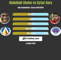 Abdullahi Shehu vs Aytac Kara h2h player stats