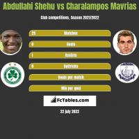 Abdullahi Shehu vs Charalampos Mavrias h2h player stats