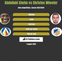 Abdullahi Shehu vs Christos Wheeler h2h player stats