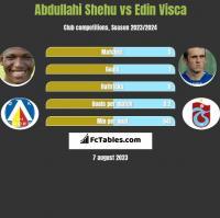Abdullahi Shehu vs Edin Visca h2h player stats