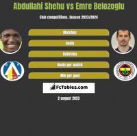Abdullahi Shehu vs Emre Belozoglu h2h player stats