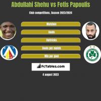 Abdullahi Shehu vs Fotis Papoulis h2h player stats
