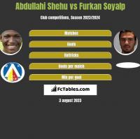 Abdullahi Shehu vs Furkan Soyalp h2h player stats