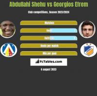 Abdullahi Shehu vs Georgios Efrem h2h player stats
