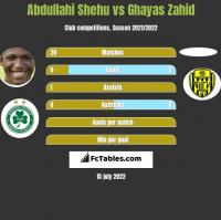 Abdullahi Shehu vs Ghayas Zahid h2h player stats